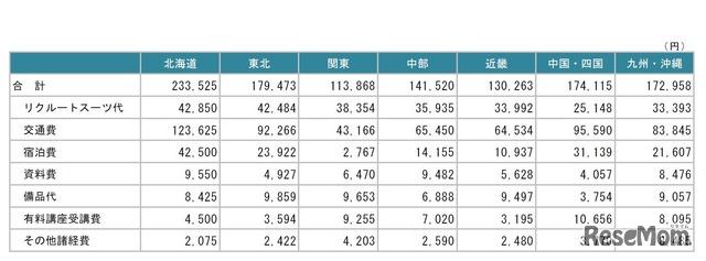 就活交通費の平均(地方別)