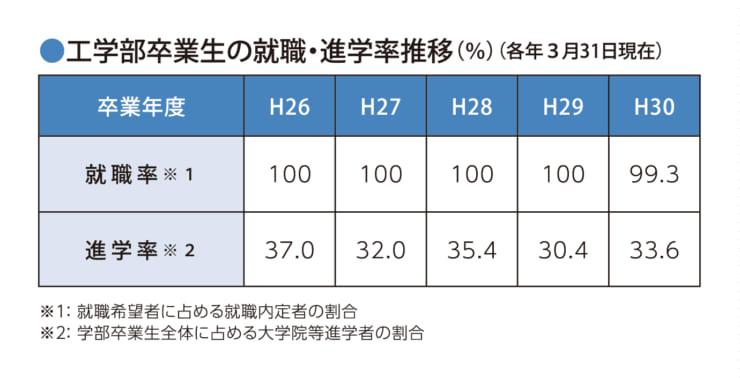 富山県立大学 工学部卒業生の就職・進学率推移