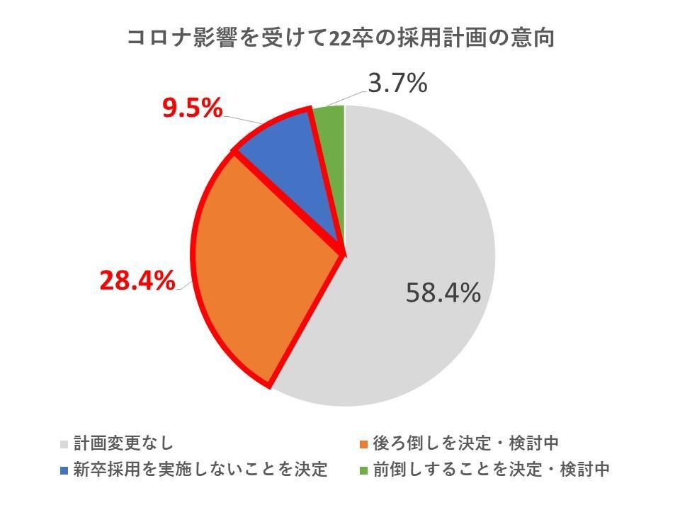 2020年3月末/株式会社ベネッセi-キャリア実施/企業アンケート調査(回答約180社
