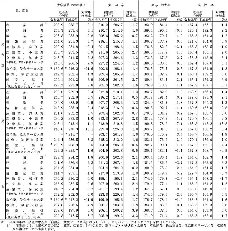 令和元年賃金構造基本統計調査結果(初任給)の概況:3 主な産業別にみた初任給