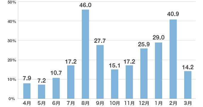 先輩たちがインターンシップに参加した時期(n=768、複数回答)